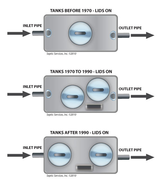 Tank Lid Types for monroe city